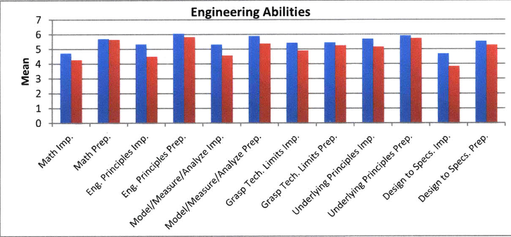Figure 2Engineering Abilities