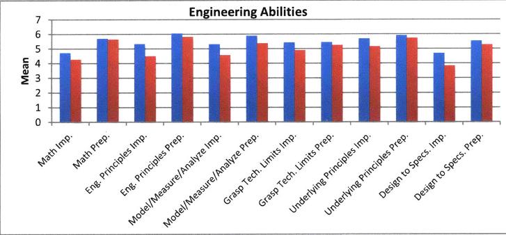 Figure 2Engineering Abilities