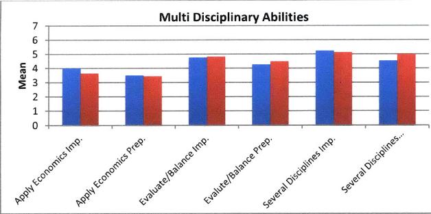 Figure 3 Multidisciplinary Abilities