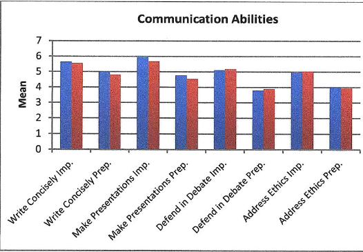 Figure 5 Communication and Writing Abilities