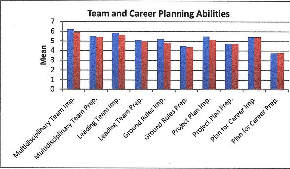 Figure 4 Team and Career Planning Abilities