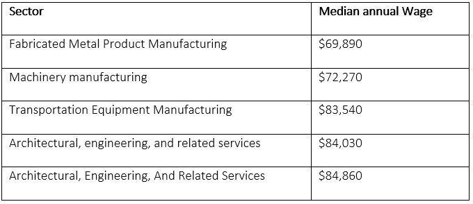 Median annual Wage
